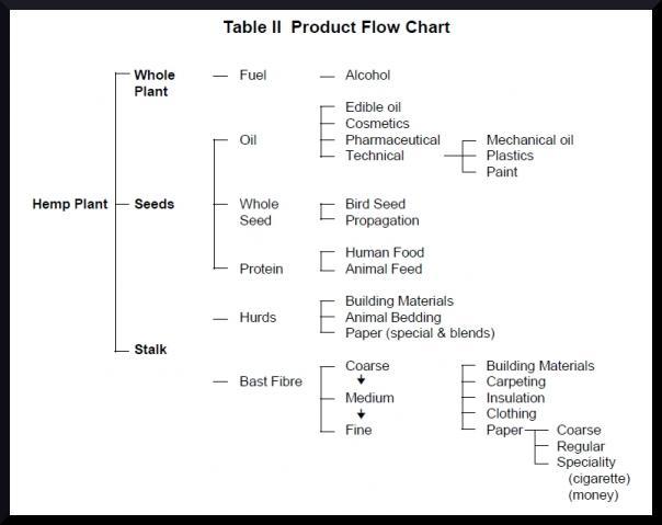 Hemp, Products, Oil, Fuel, Protein, Hurds, Bast Fibre,